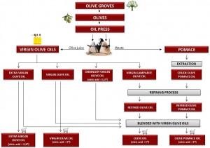 olive-oil-grades1