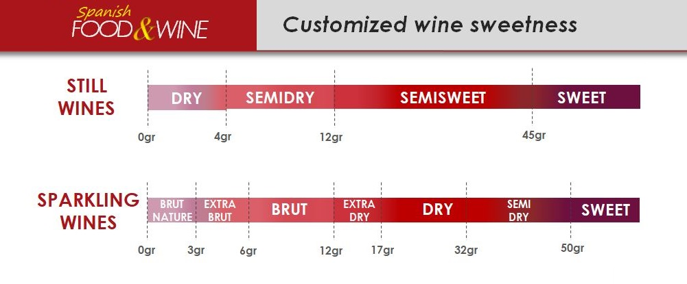 classification-of-wines-based-on-sugar-levels-private-label-wines