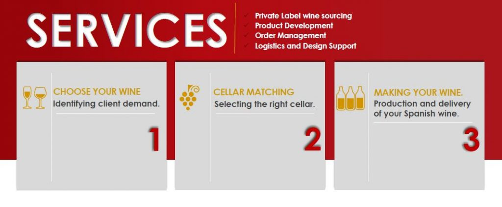 Process for making your private label of Spanish wines, OEM wines